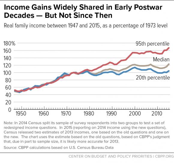 incomegap